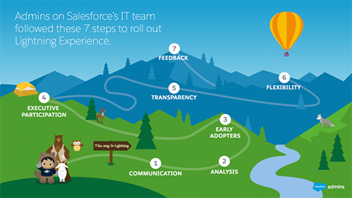 Admins on Salesforce's IT team follow these 7 steps to roll out Lighnting Experience.