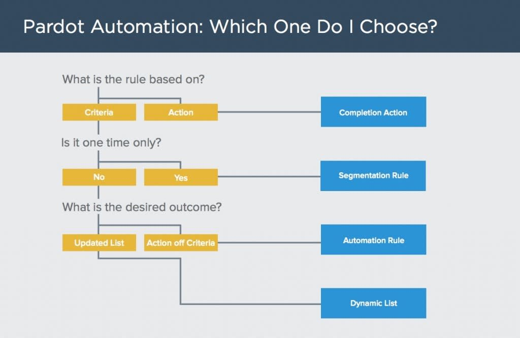 The graphic shows a decision tree that helps Pardot users decide which automation or segmentation tool to use depending on criteria, frequency, and desired outcome.
